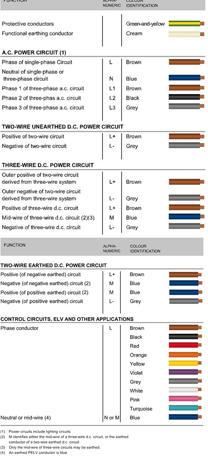 Electrical Wiring Color Code Standards Pdf Diagrams Us Coding Free Download Pictures Tools Wire Chart U S